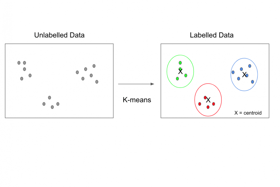 K means Clustering